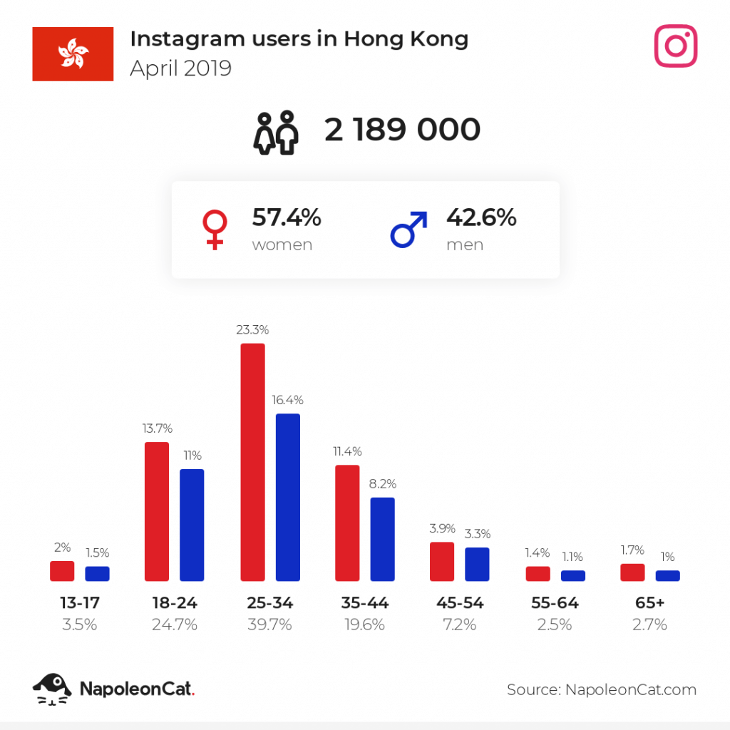 Instagram users in Hong Kong - April 2019