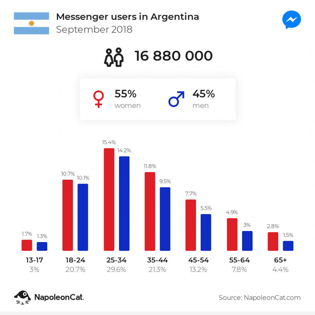 Messengers users in Argentina - September 2018