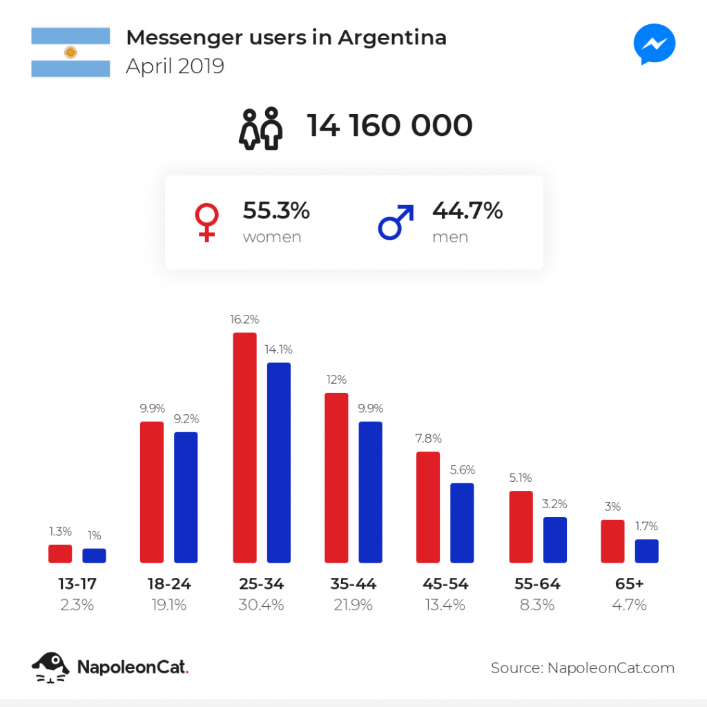Messengers users in Argentina - April 2019