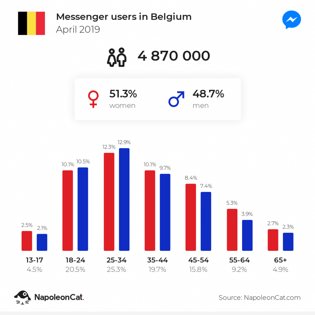 Messenger users in Belgium - April 2019