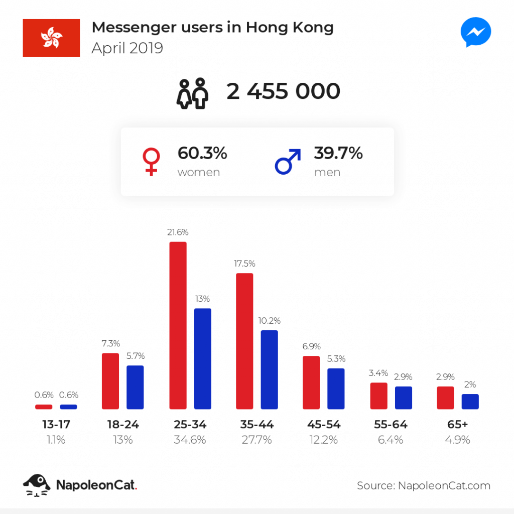 Messenger users in Hong Kong - April 2019