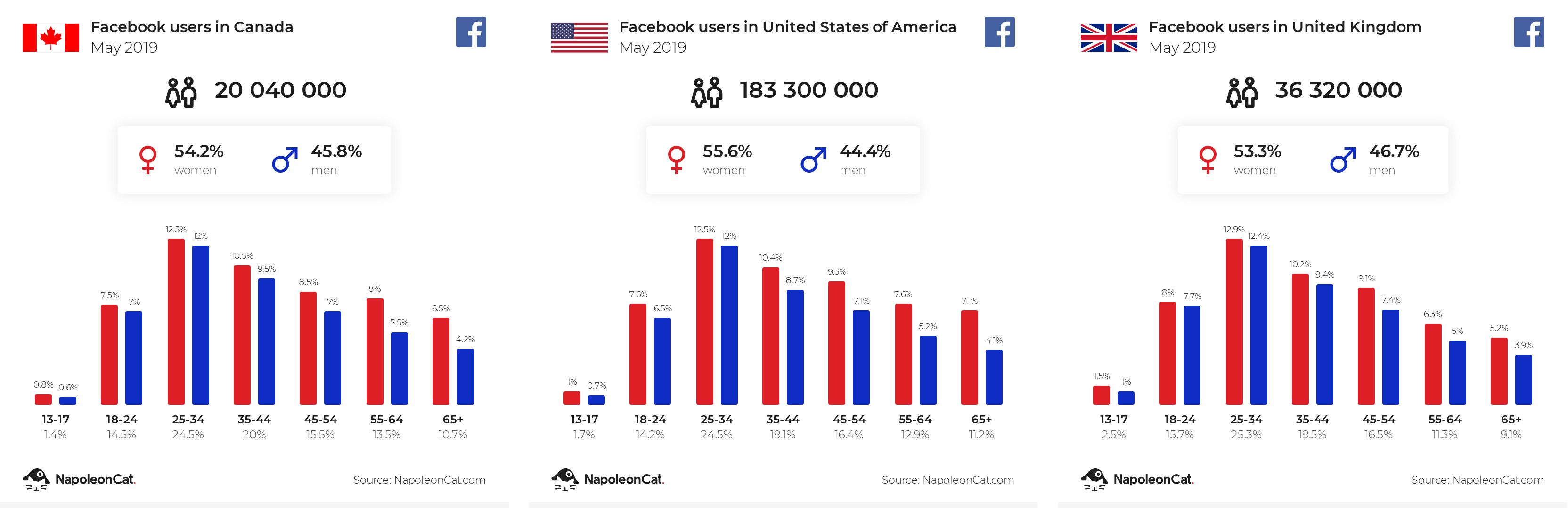 Facebook users in Canada, United States and United Kingdom