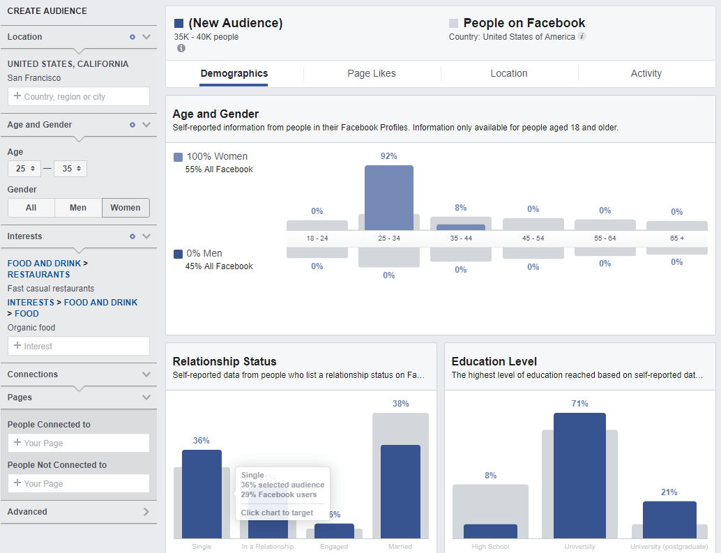 Creating audience in Facebook Audience Insight tool