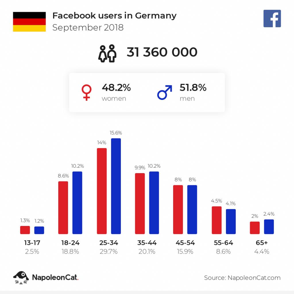 Facebook users in Germany - September 2018