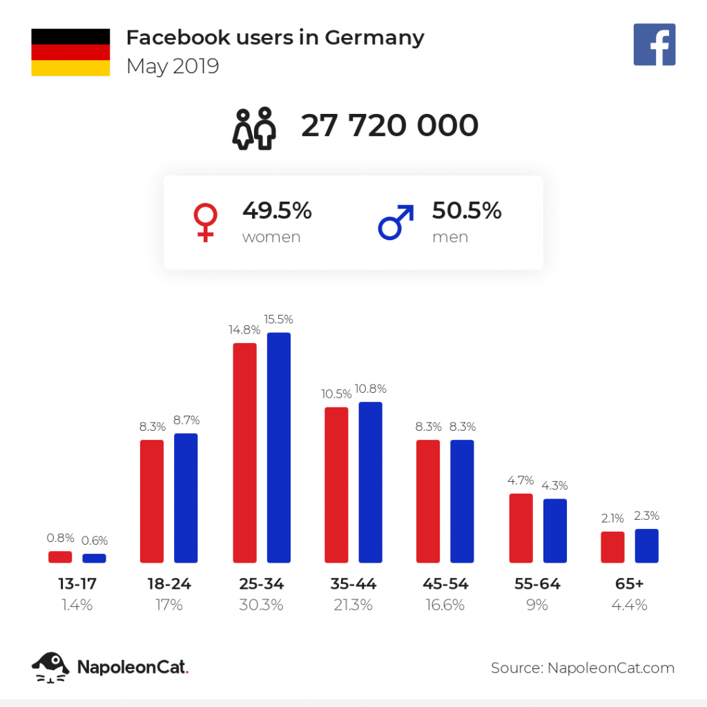 Facebook users in Germany - May 2019