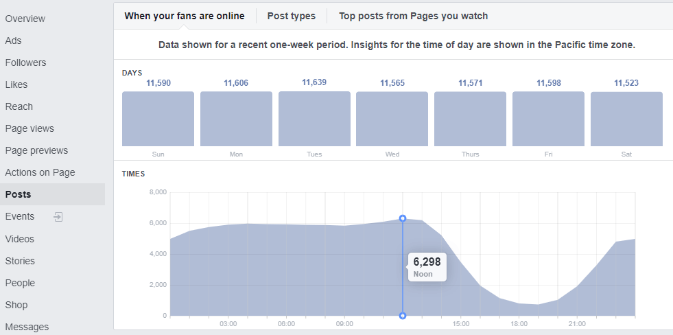 Facebook Insights showing when your fans are online