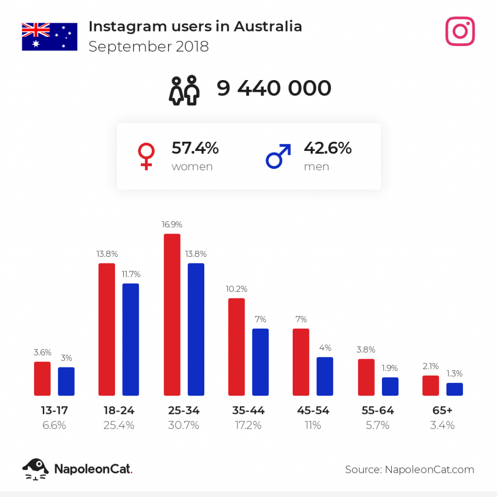 Instagram users in Australia - September 2018