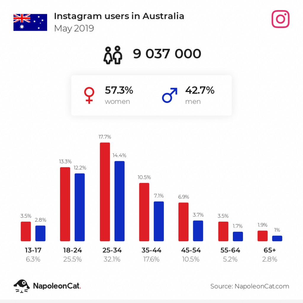 Instagram users in Australia - May 2019