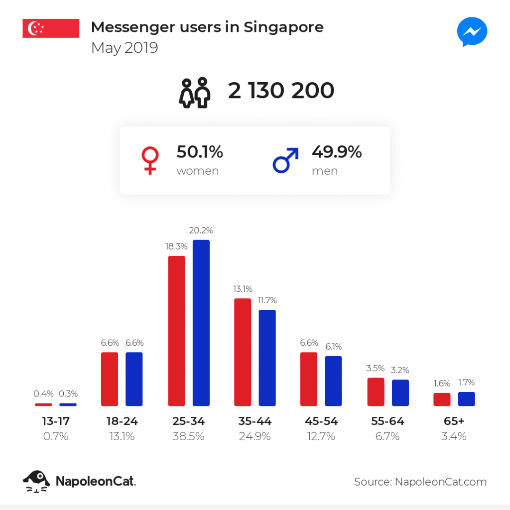 Messenger users in Singapore - May 2019