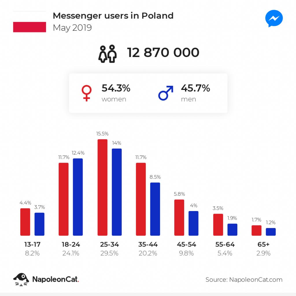 Użytkownicy Messengera w Polsce_maj2019