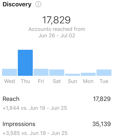 Instagram Insights - Discovery section