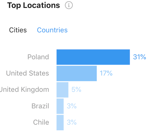 Instagram Insights - Top Locations