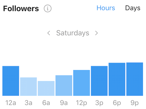 Instagram Insights - Followers