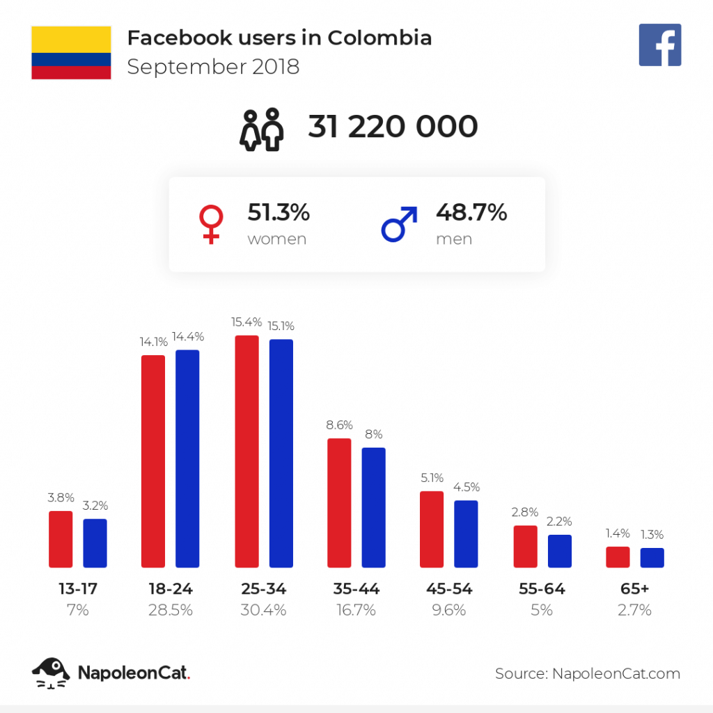 Facebook users in Colombia - September 2018