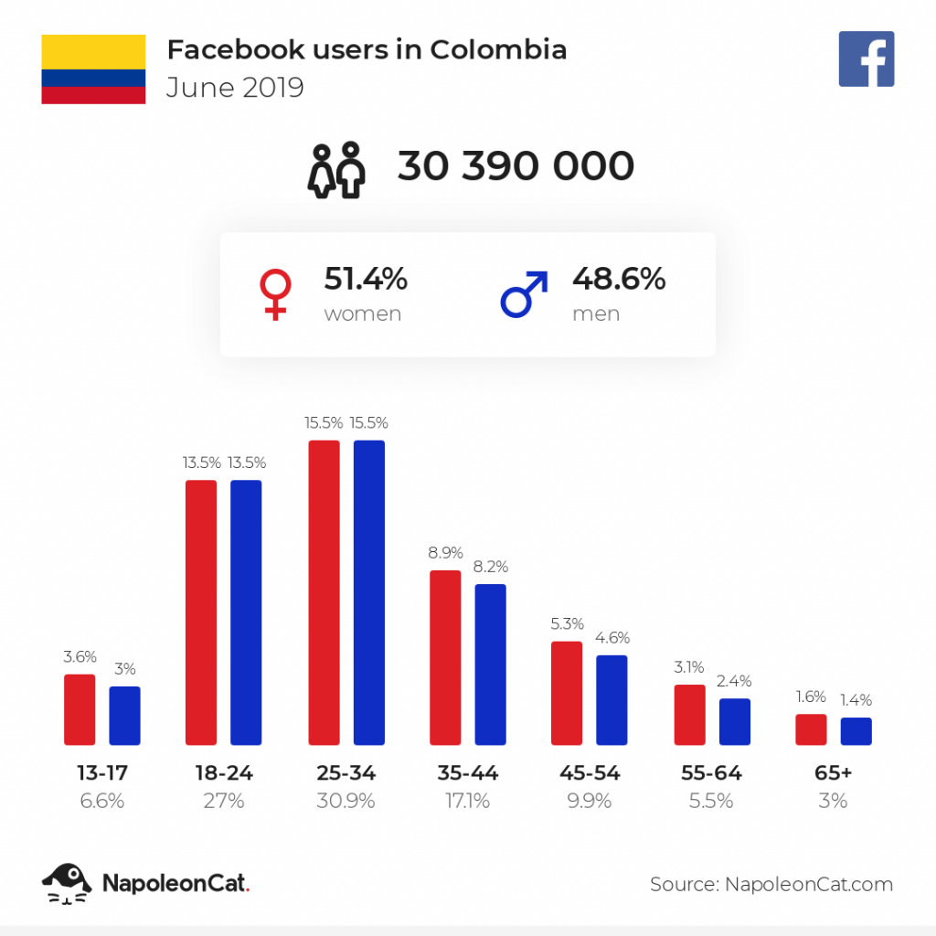 Facebook users in Colombia - June 2019