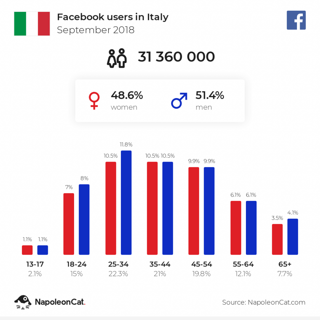 Facebook users in Italy - September 2018
