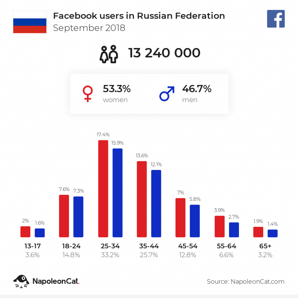 Facebook users in Russia - September 2018