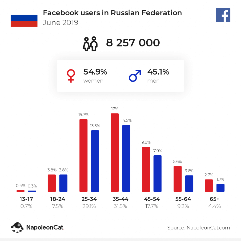 Facebook users in Russia - June 2019