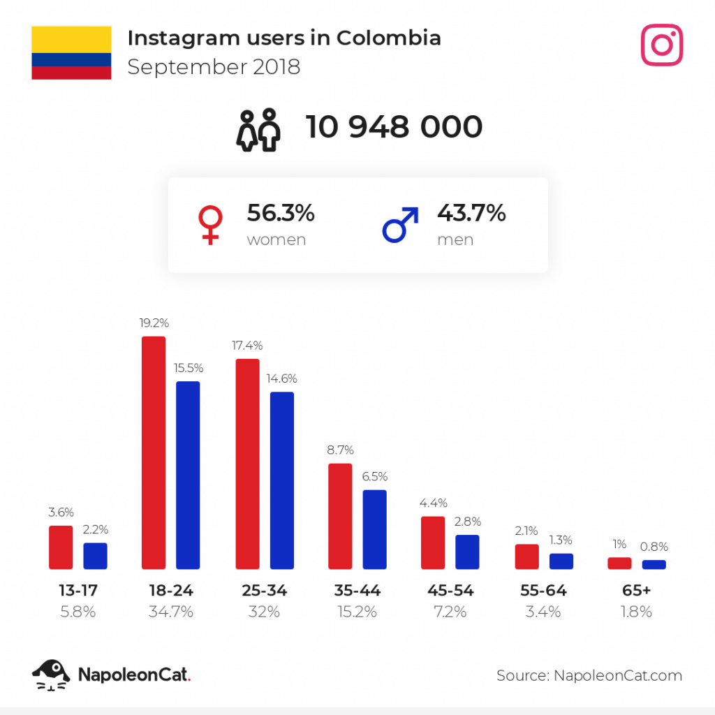 Instagram users in Colombia - September 2018