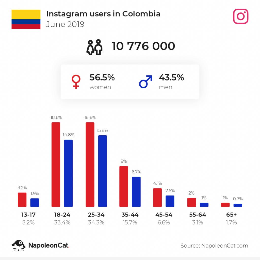 Instagram users in Colombia - June 2019
