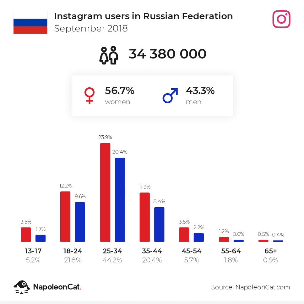 Instagram users in Russia - September 2018