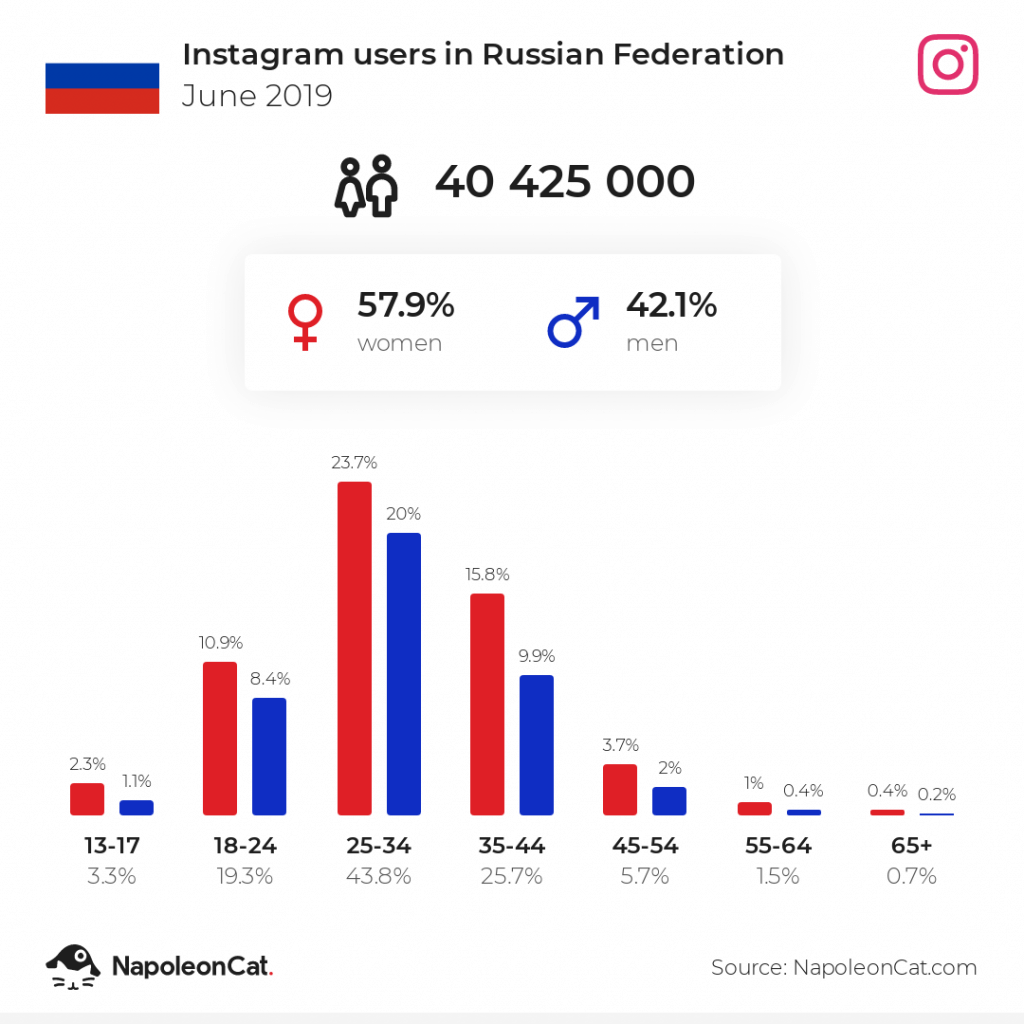 Instagram users in Russia - June 2019