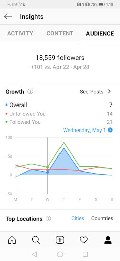 Instagram Creator Account Insights