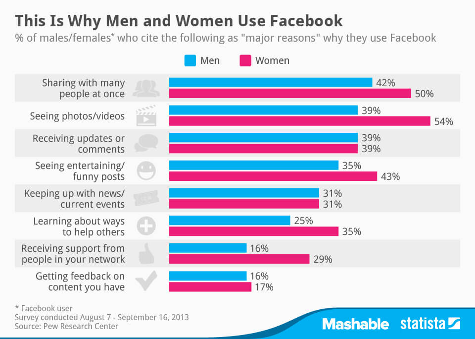 Facebook demographics and uses