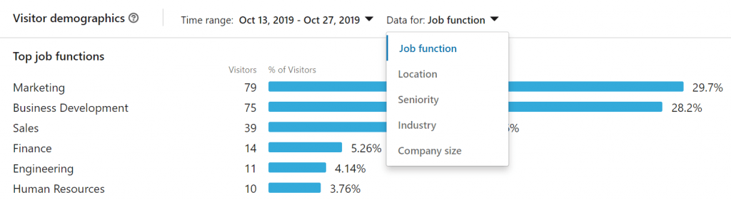 LinkedIn visitor analytics
