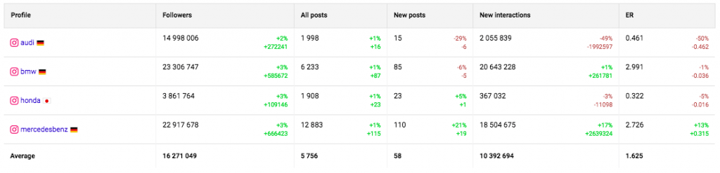 Analyze your comptetitors on Instagram - general summary