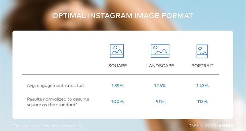 Instagram formaty obrazów