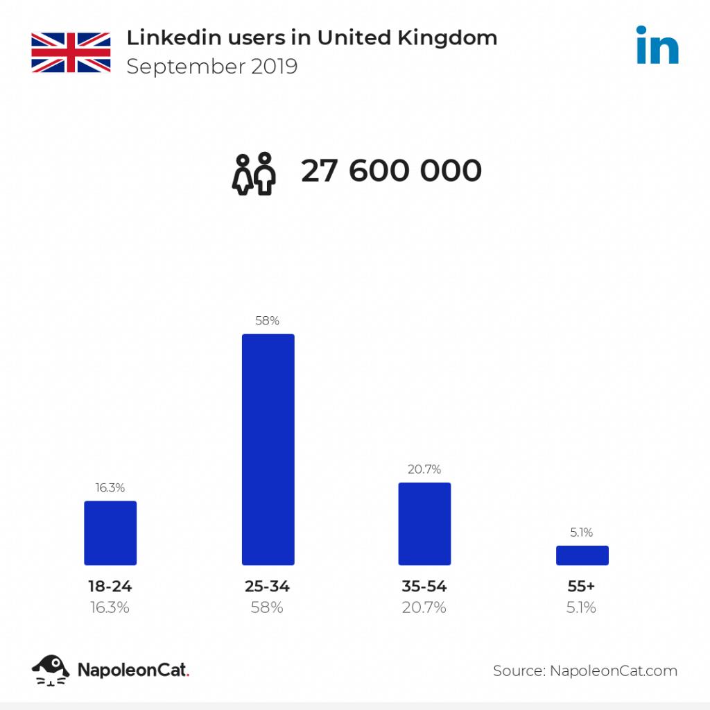 LinkedIn users in United Kingdom
