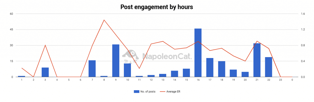 Analyze competitors on Instagram - post engagement by hours