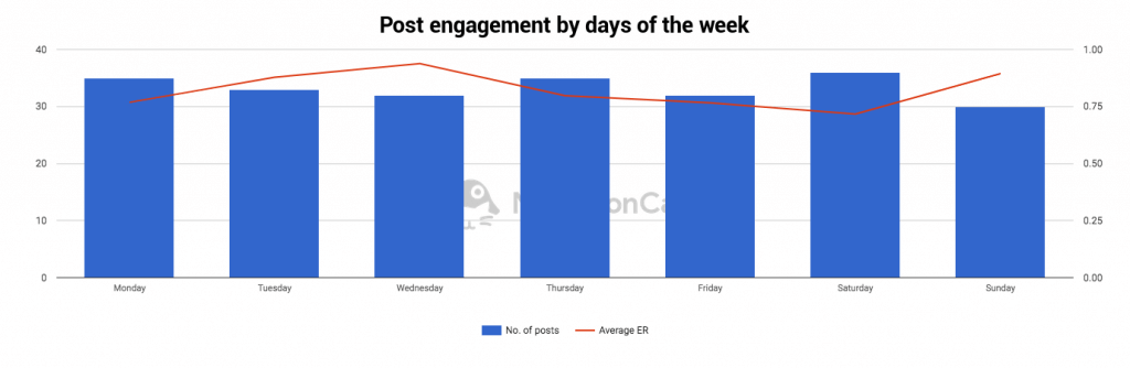 Analyze competitors on Instagram - post engagement by days of the week