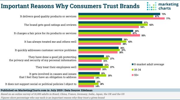 consumer trust