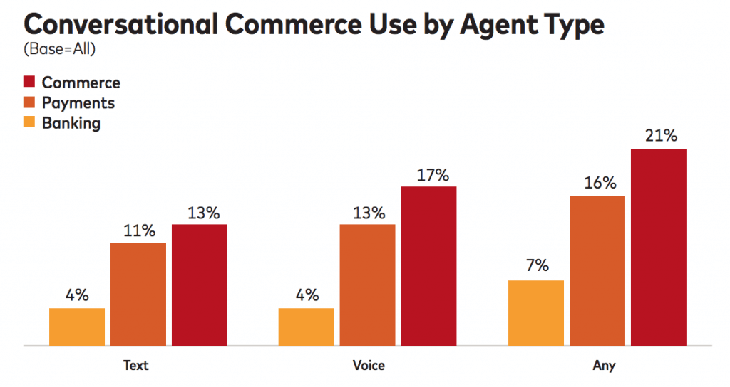 conversational commerce agents