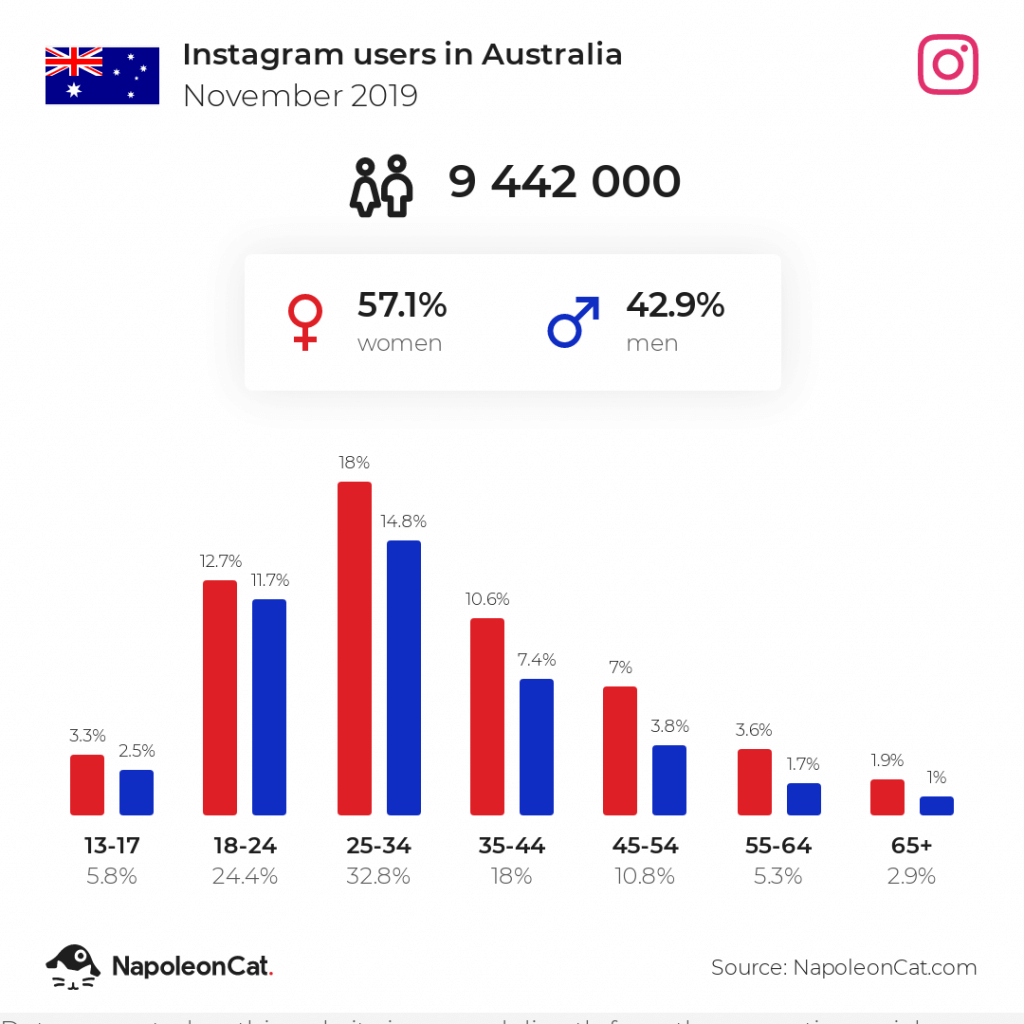 Instagram users in Australia November 2019