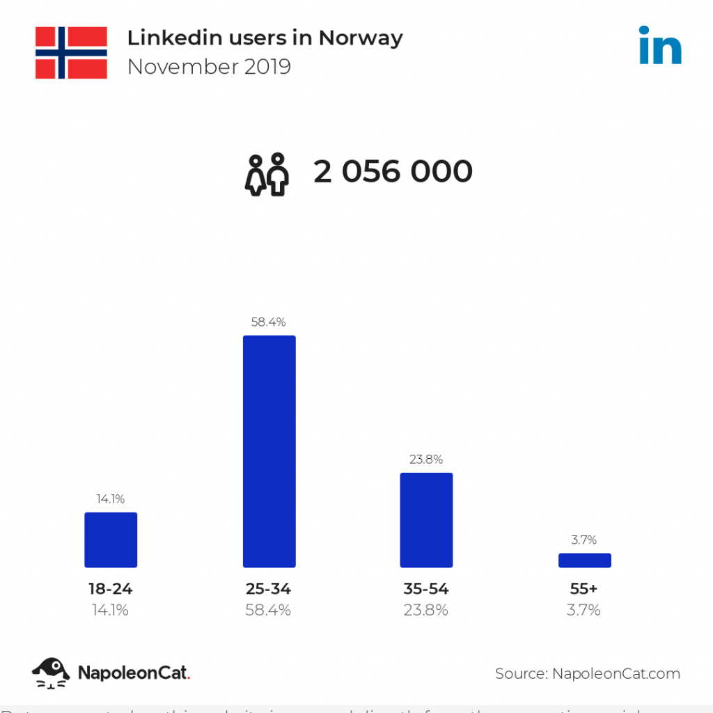 LinkedIn users in Norway