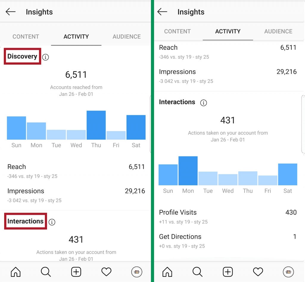 Instagram Insights - activity