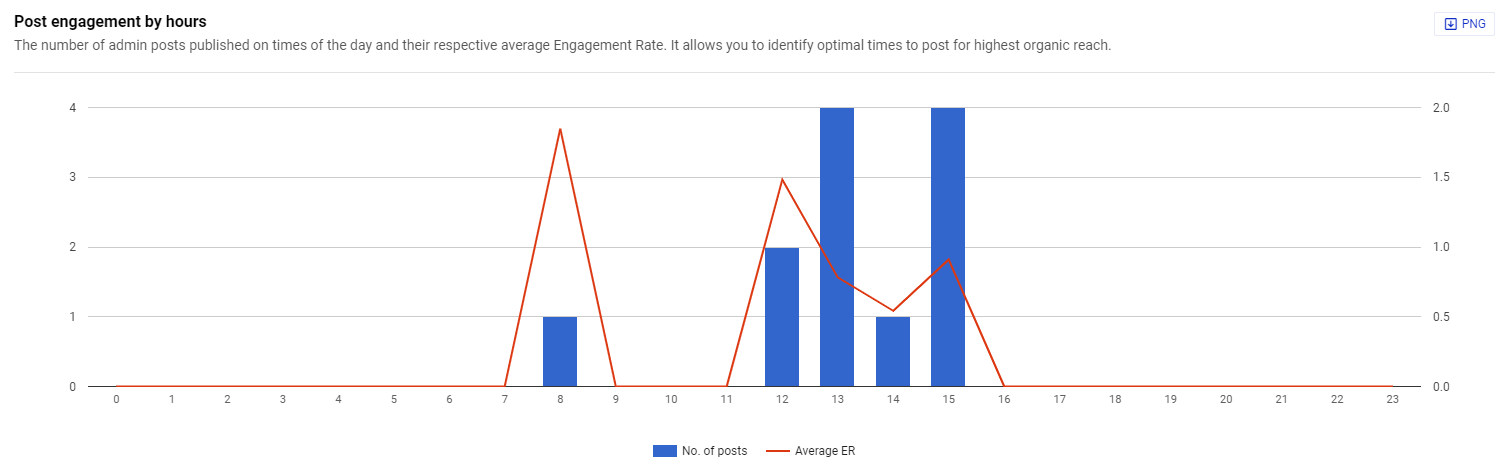 LinkedIn post engagement by hour