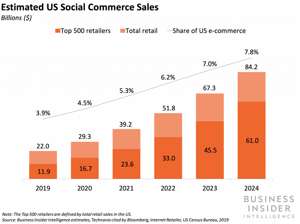 social commerce sales statistics