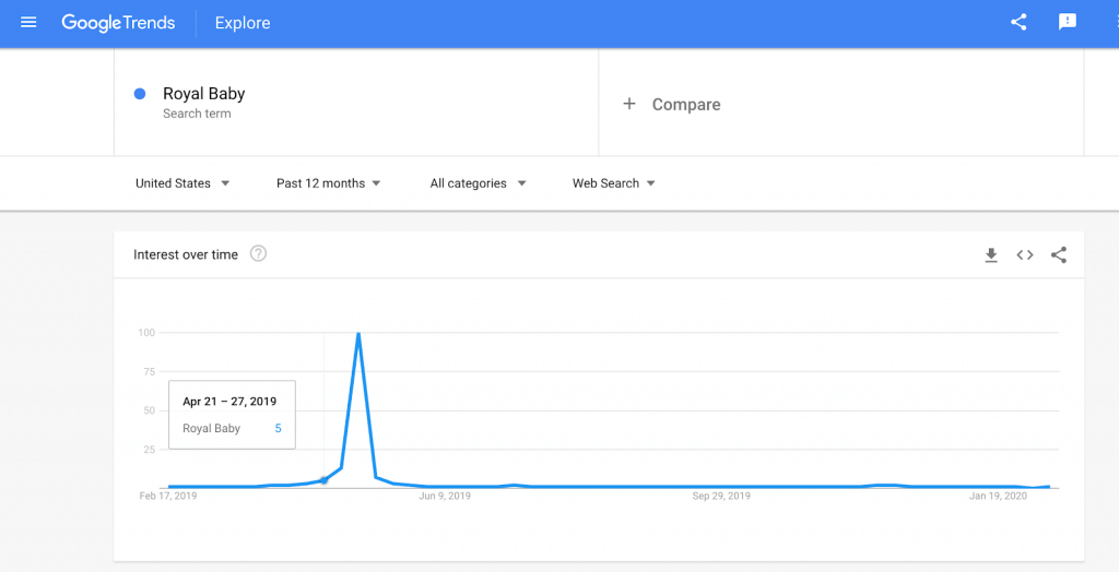 Google trends - trending topics