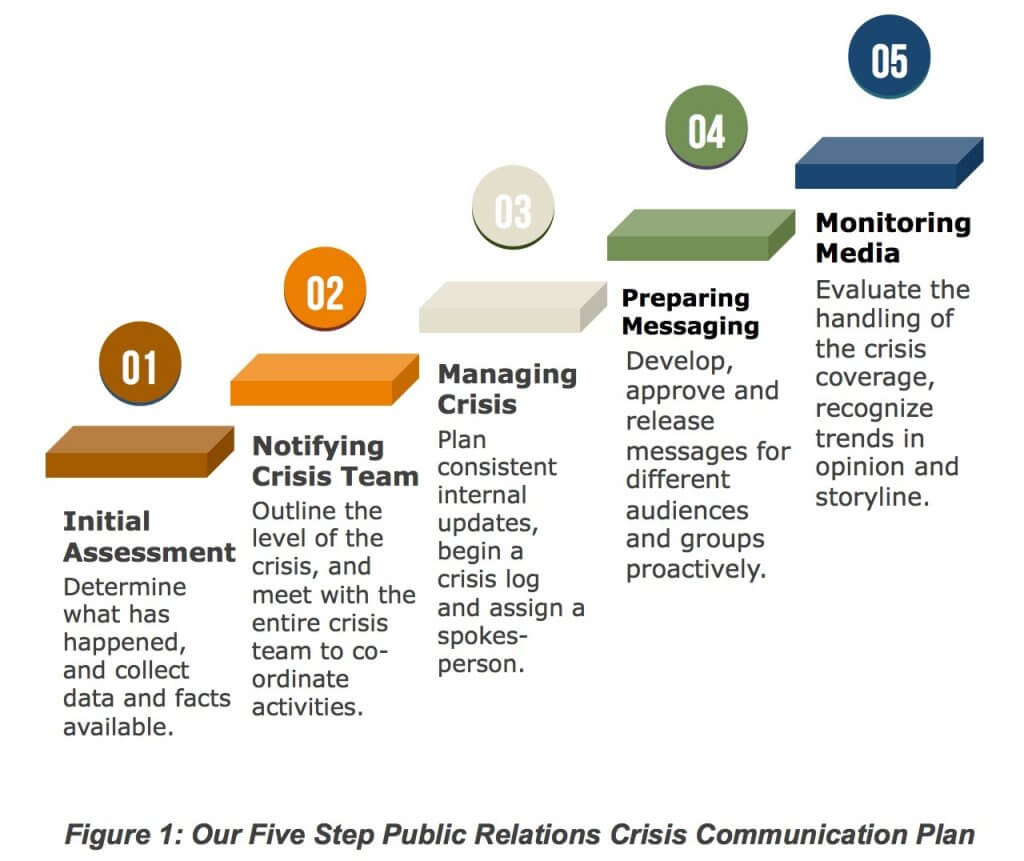 Public realtions crisis communication plan