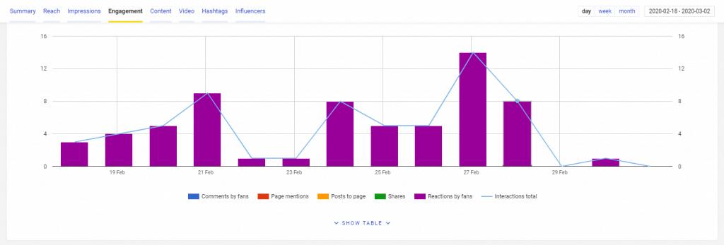 Facebook engagement measured by NapoleonCat