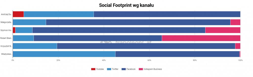 Wybory prezydenckie 2020: social footprint kandydatów według kanału