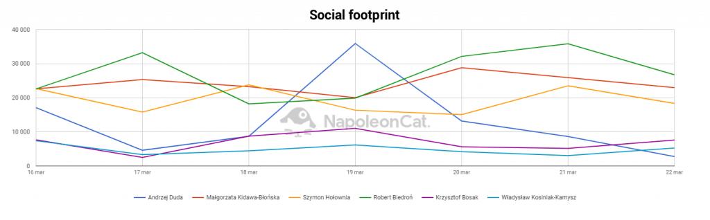 wybory prezydenckie 2020  kandydai w social media NapoleonCat