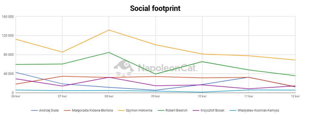 Wybory prezydenckie 2020: social footprint kandydatów (wykres)