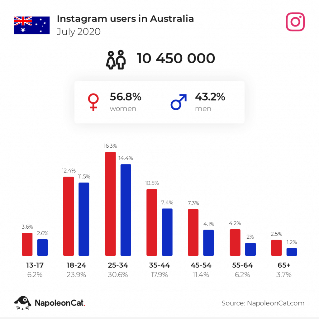 How many people use Instagram in Australia 2020