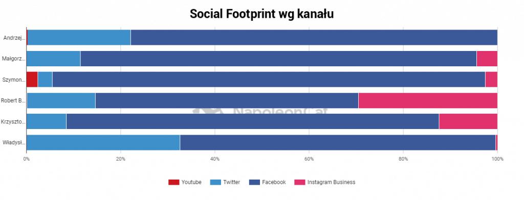 Wybory prezydenckie 2020: social footprint według kanału