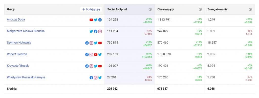 Wybory prezydenckie 2020: kandydaci w mediach społecznościowych